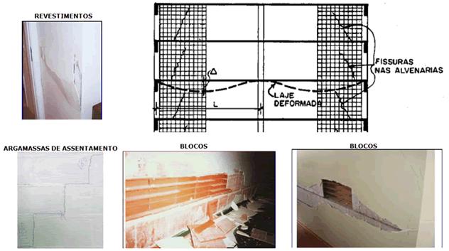 flechas em estruturas 2