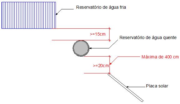 sistema de aquecimento solar