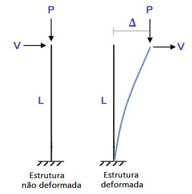 p-delta