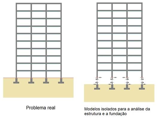 interacao-solo-estrutura