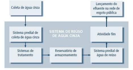 projeto-de-reaproveitamento-de-agua-2