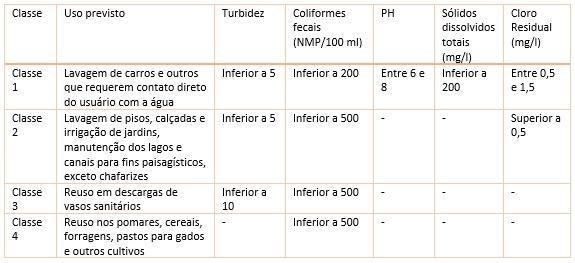 projeto-de-reaproveitamento-de-agua-3