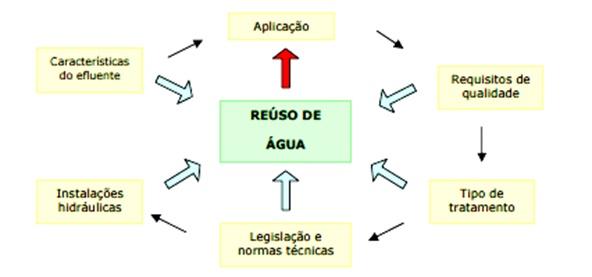 projeto-de-reaproveitamento-de-agua
