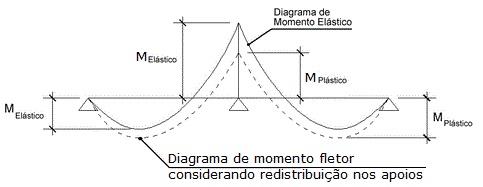 dimensionamento-de-pilares-14