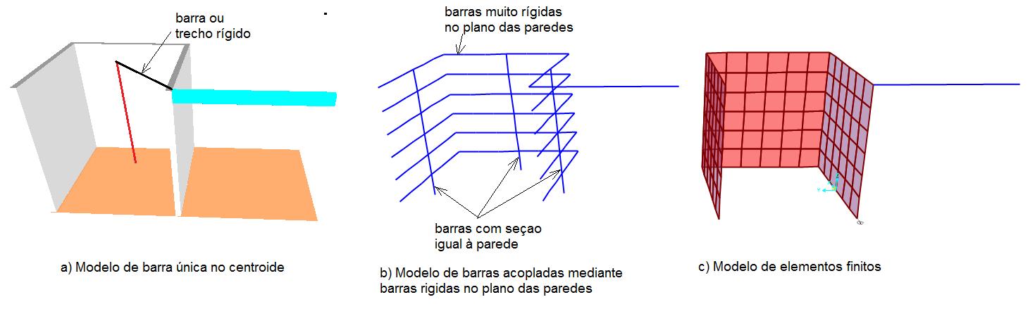 Cálculo de pilares parede - barra rígida