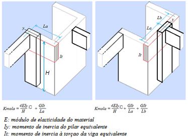 Cálculo de pilares parede - rigidez da mola
