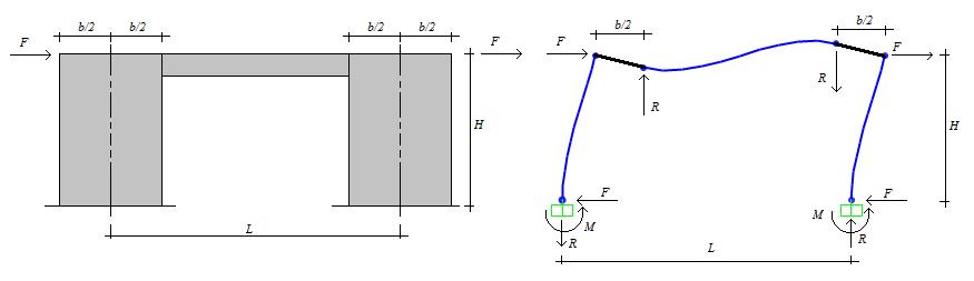 Cálculo de pilares parede - Efeito de alavanca