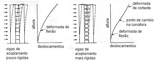 Cálculo de pilares parede - Efeito da rigidez das vigas de acoplamento