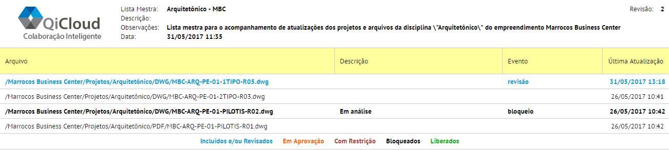 Gestão de processos: Clique para visualizar o exemplo de lista mestra QiCloud