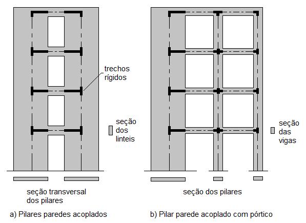 Modelação estrutural de pilares parede: Pórtico equivalente