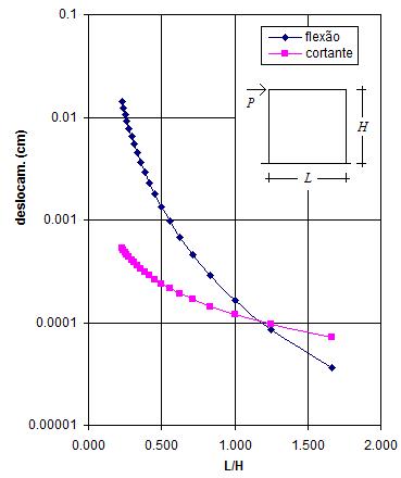 Modelação estrutural de pilares parede: Deformações de cortante