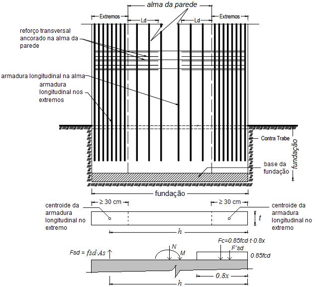 dimensionamento de pilares parede - Pilares paredes planos.
