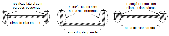dimensionamento de pilares parede Pilares paredes acoplados