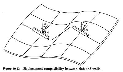 dimensionamento de pilares parede - Pilares acoplados
