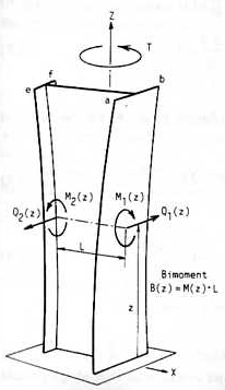 dimensionamento de pilares parede - Núcleos de rigidez