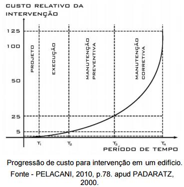 Projetos compatibilizados - custo relativo