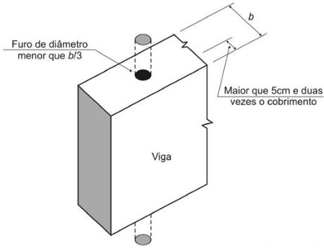 furos-em-vigas-projeto-estrutural