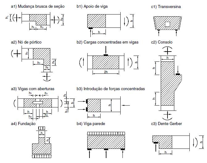 vigas-com-furos-projetos-estruturais-integrados
