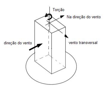 efeitos-do-vento-edificios-altos
