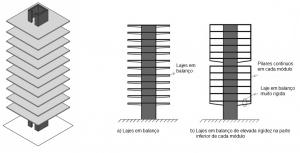 efeito-vento-edificios-altos-sistema-nucleo