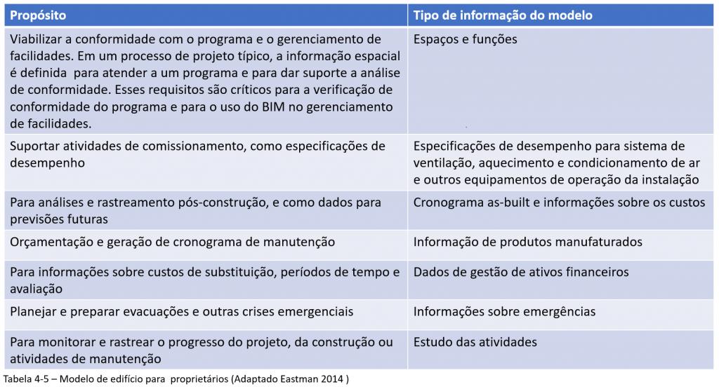 Tabela informações do modelo IFC (adaptado Eastman,2014)