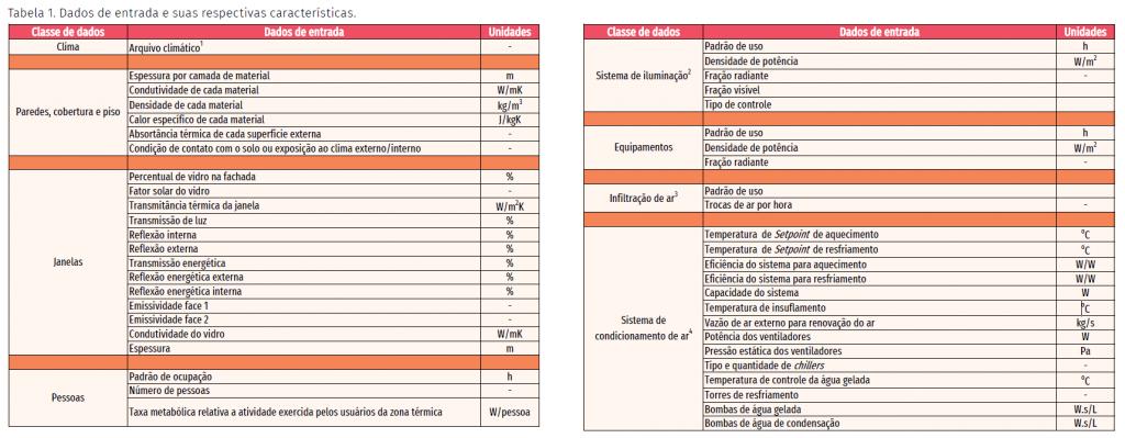 Dados para análise energética da edificação (Fonte:ABDI)