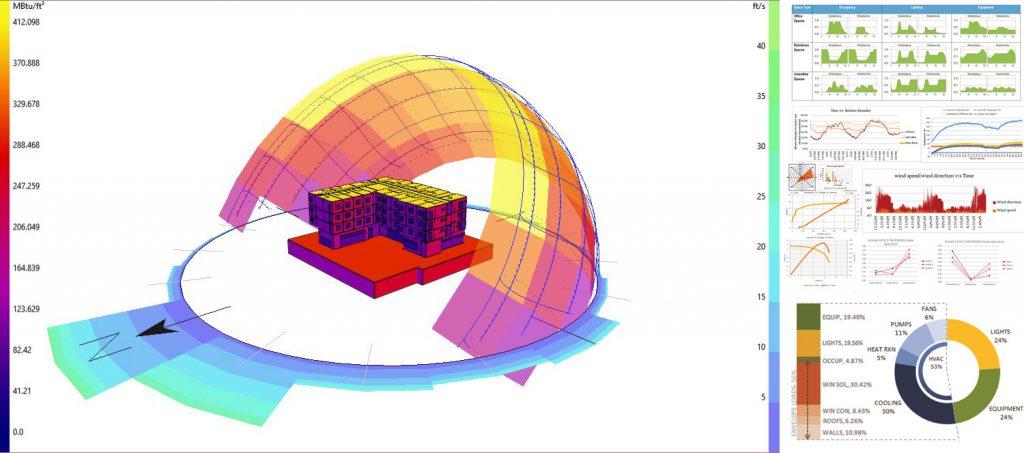 Exemplo de análise energética com modelo BIM (Fonte: blazethread)